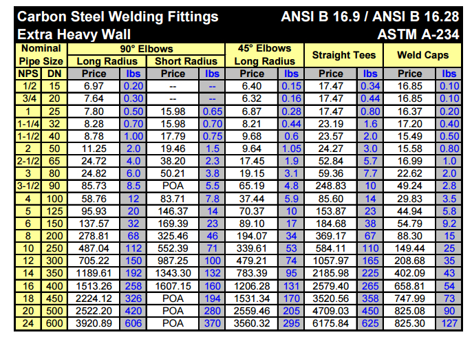 Carbon Steel Pipe Fittings Price in India